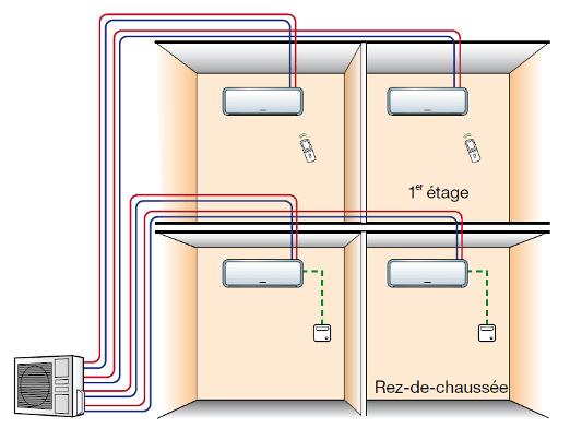climatiseur multisplit en tunisie devis travaux et batiment. Black Bedroom Furniture Sets. Home Design Ideas