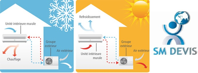 Entreprise Climatiseur réversible Tunis sm devis